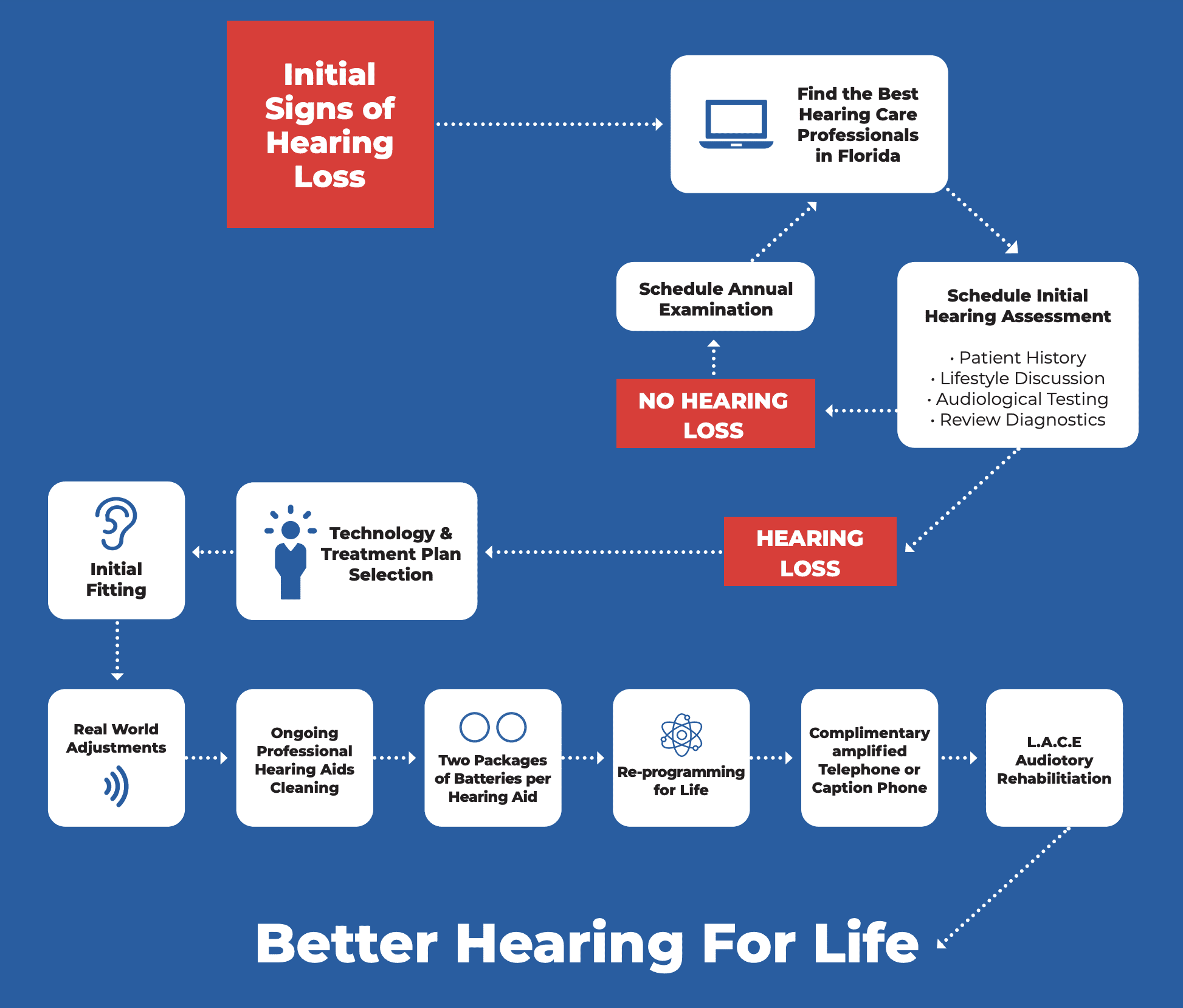 Preferred Hearing Center Journey